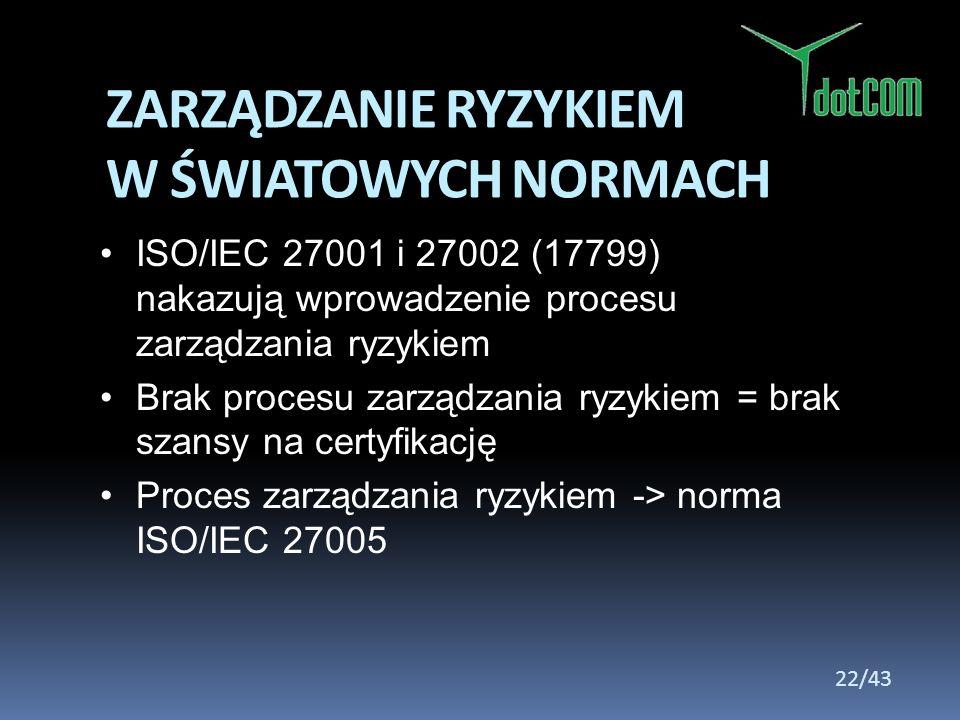 ISO/IEC 27001 i 27002 (17799) nakazują wprowadzenie procesu zarządzania ryzykiem Brak procesu zarządzania ryzykiem = brak szansy na certyfikację Proce