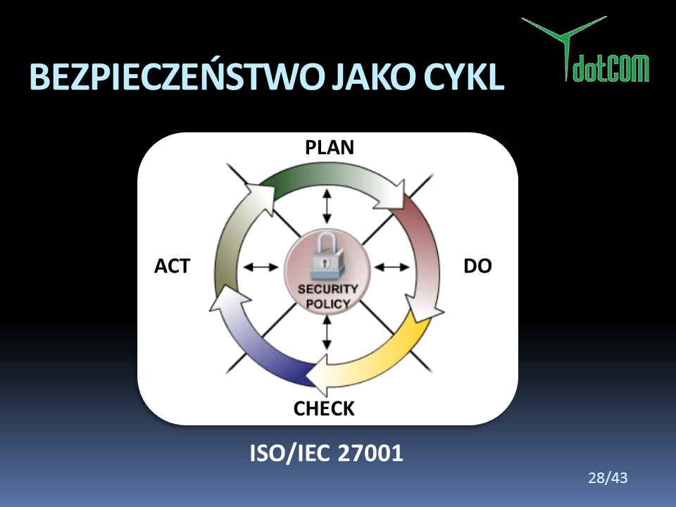BEZPIECZEŃSTWO JAKO CYKL ISO/IEC 27001 PLAN DO CHECK ACT 28/43