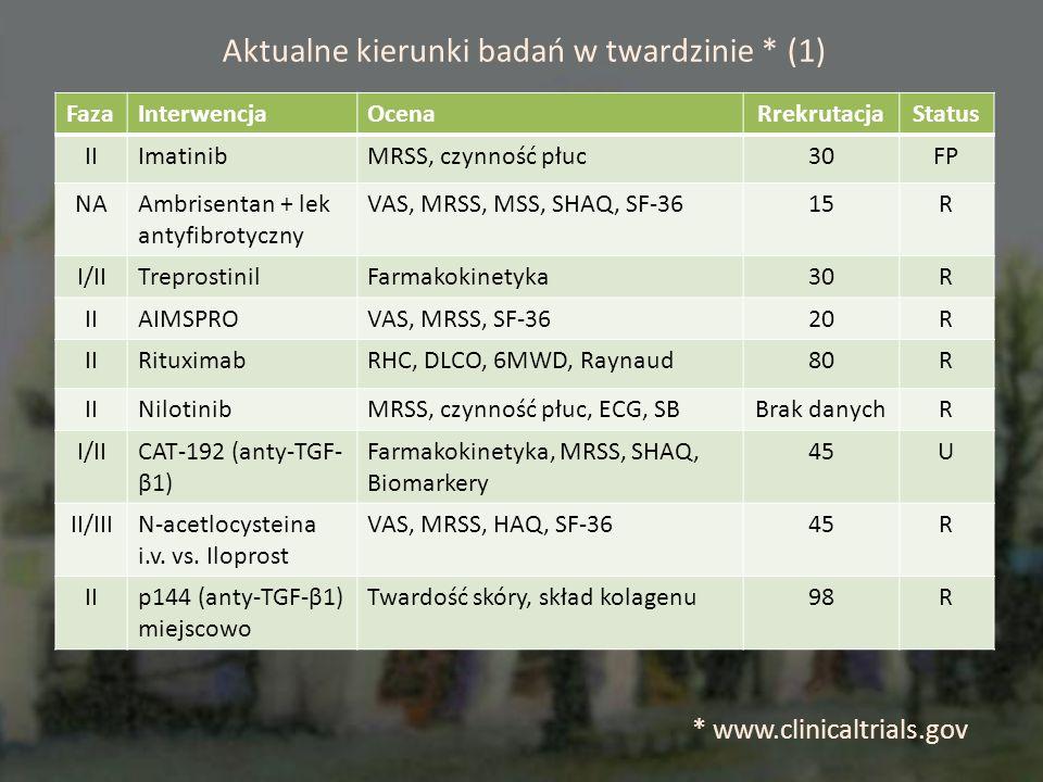Aktualne kierunki badań w twardzinie * (1) FazaInterwencjaOcenaRrekrutacjaStatus IIImatinibMRSS, czynność płuc30FP NAAmbrisentan + lek antyfibrotyczny VAS, MRSS, MSS, SHAQ, SF-3615R I/IITreprostinilFarmakokinetyka30R IIAIMSPROVAS, MRSS, SF-3620R IIRituximabRHC, DLCO, 6MWD, Raynaud80R IINilotinibMRSS, czynność płuc, ECG, SBBrak danychR I/IICAT-192 (anty-TGF- β1) Farmakokinetyka, MRSS, SHAQ, Biomarkery 45U II/IIIN-acetlocysteina i.v.