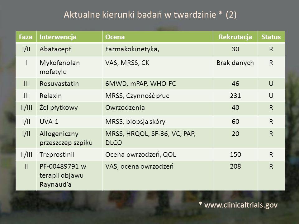 Aktualne kierunki badań w twardzinie * (2) FazaInterwencjaOcenaRekrutacjaStatus I/IIAbataceptFarmakokinetyka,30R IMykofenolan mofetylu VAS, MRSS, CKBrak danychR IIIRosuvastatin6MWD, mPAP, WHO-FC46U IIIRelaxinMRSS, Czynność płuc231U II/IIIŻel płytkowyOwrzodzenia40R I/IIUVA-1MRSS, biopsja skóry60R I/IIAllogeniczny przeszczep szpiku MRSS, HRQOL, SF-36, VC, PAP, DLCO 20R II/IIITreprostinilOcena owrzodzeń, QOL150R IIPF-00489791 w terapii objawu Raynauda VAS, ocena owrzodzeń208R * www.clinicaltrials.gov
