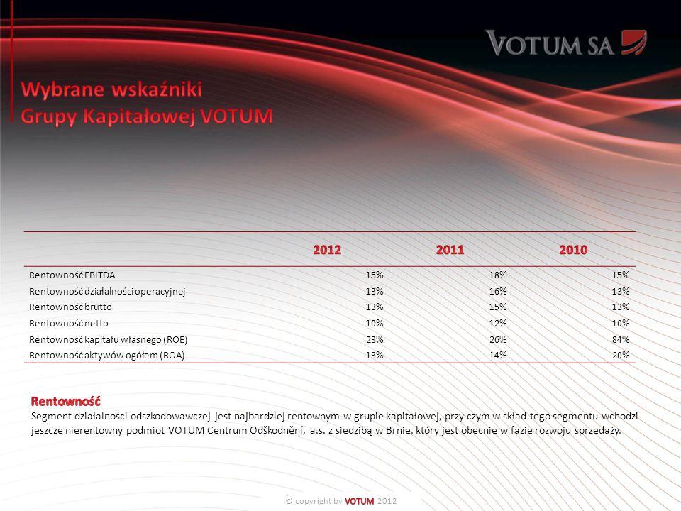 Rentowność EBITDA15%18%15% Rentowność działalności operacyjnej13%16%13% Rentowność brutto13%15%13% Rentowność netto10%12%10% Rentowność kapitału własnego (ROE)23%26%84% Rentowność aktywów ogółem (ROA)13%14%20%