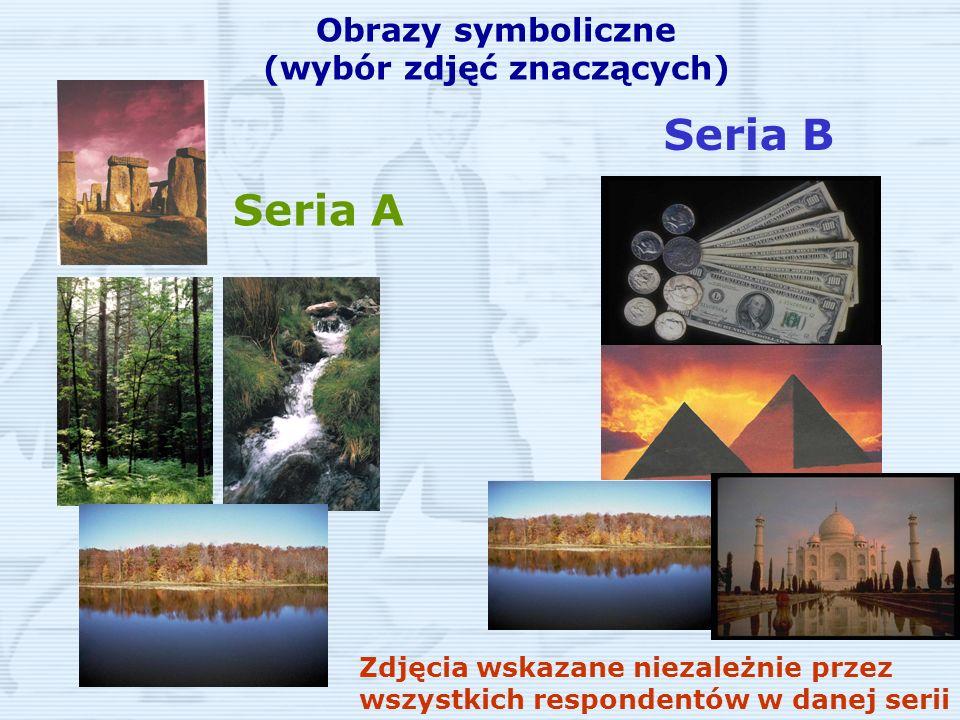 Obrazy symboliczne (wybór zdjęć znaczących) Seria B Seria A Zdjęcia wskazane niezależnie przez wszystkich respondentów w danej serii