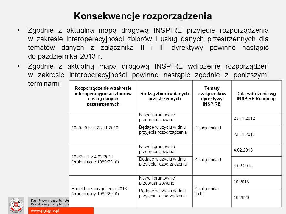 www.pgi.gov.pl Państwowy Instytut Geologiczny Państwowy Instytut Badawczy Konsekwencje rozporządzenia Zgodnie z aktualną mapą drogową INSPIRE przyjęcie rozporządzenia w zakresie interoperacyjności zbiorów i usług danych przestrzennych dla tematów danych z załącznika II i III dyrektywy powinno nastąpić do października 2013 r.