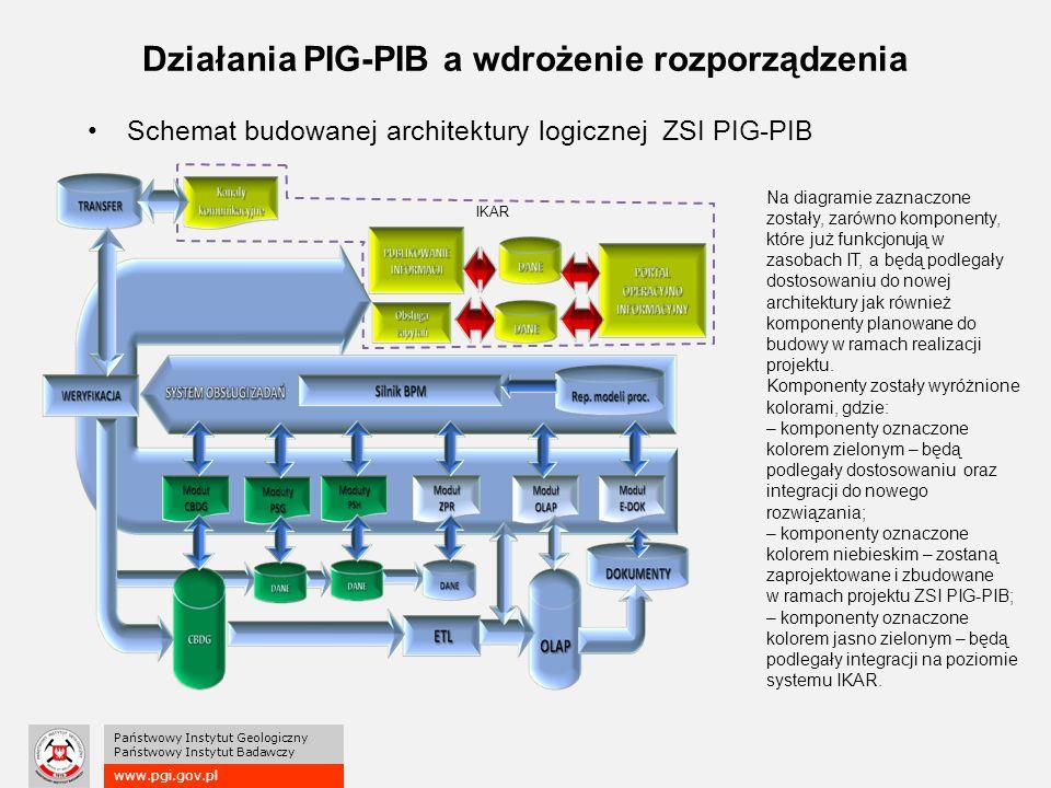 www.pgi.gov.pl Państwowy Instytut Geologiczny Państwowy Instytut Badawczy Działania PIG-PIB a wdrożenie rozporządzenia Schemat budowanej architektury logicznej ZSI PIG-PIB IKAR Na diagramie zaznaczone zostały, zarówno komponenty, które już funkcjonują w zasobach IT, a będą podlegały dostosowaniu do nowej architektury jak również komponenty planowane do budowy w ramach realizacji projektu.