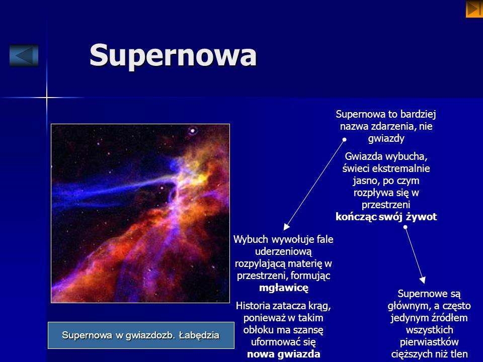 Supernowa Supernowa to bardziej nazwa zdarzenia, nie gwiazdy Gwiazda wybucha, świeci ekstremalnie jasno, po czym rozpływa się w przestrzeni kończąc sw