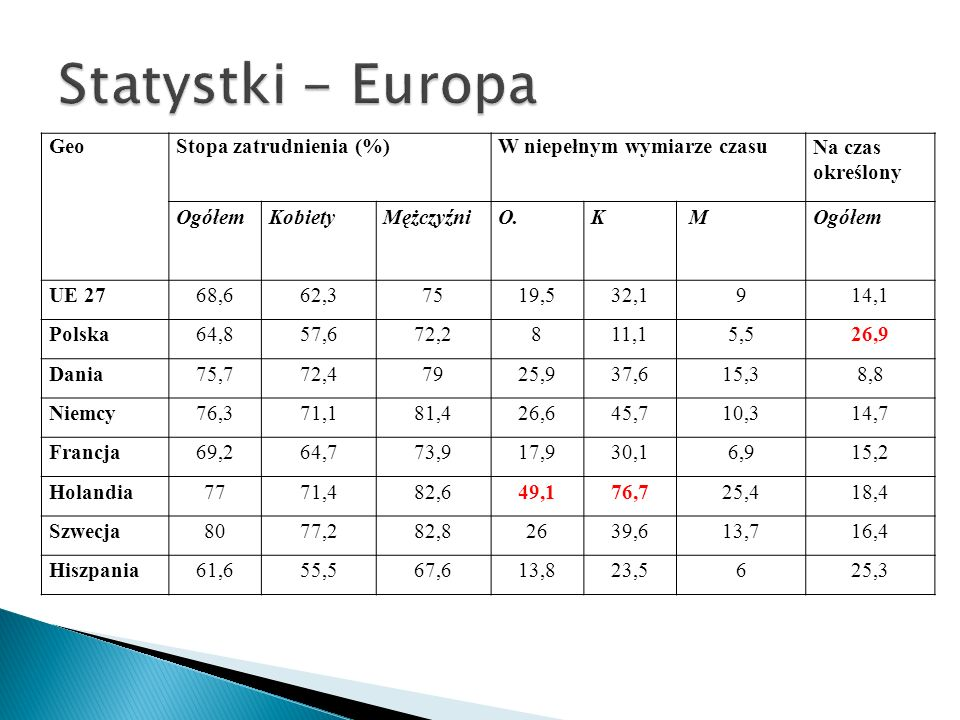GeoStopa zatrudnienia (%)W niepełnym wymiarze czasuNa czas określony OgółemKobietyMężczyźniO.K MOgółem UE 2768,662,37519,532,1914,1 Polska64,857,672,2