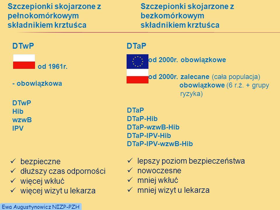 Szczepionki skojarzone z pełnokomórkowym składnikiem krztuśca od 1961r. - obowiązkowa DTwP Szczepionki skojarzone z bezkomórkowym składnikiem krztuśca
