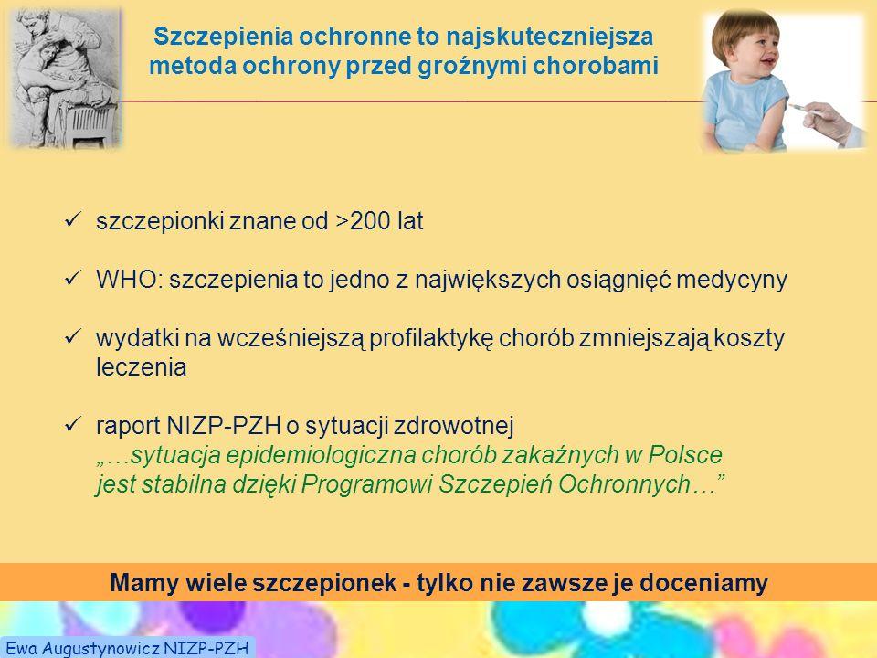 błonica gruźlica odra polio tężecróżyczka Wpływ szczepień ochronnych na występowanie chorób zakaźnych w Polsce Czynniki wpływające na spadek zachorowań z powodu chorób zakaźnych: szczepienia antybiotyki poprawa higieny i warunków życia Ewa Augustynowicz NIZP-PZH