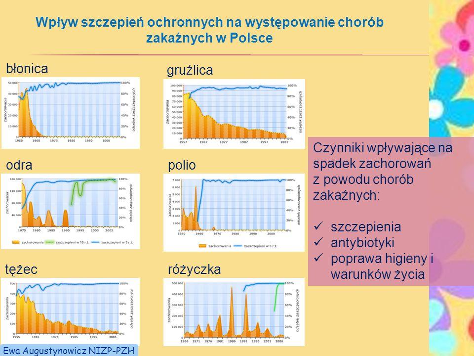 błonica gruźlica odra polio tężecróżyczka Wpływ szczepień ochronnych na występowanie chorób zakaźnych w Polsce Czynniki wpływające na spadek zachorowa