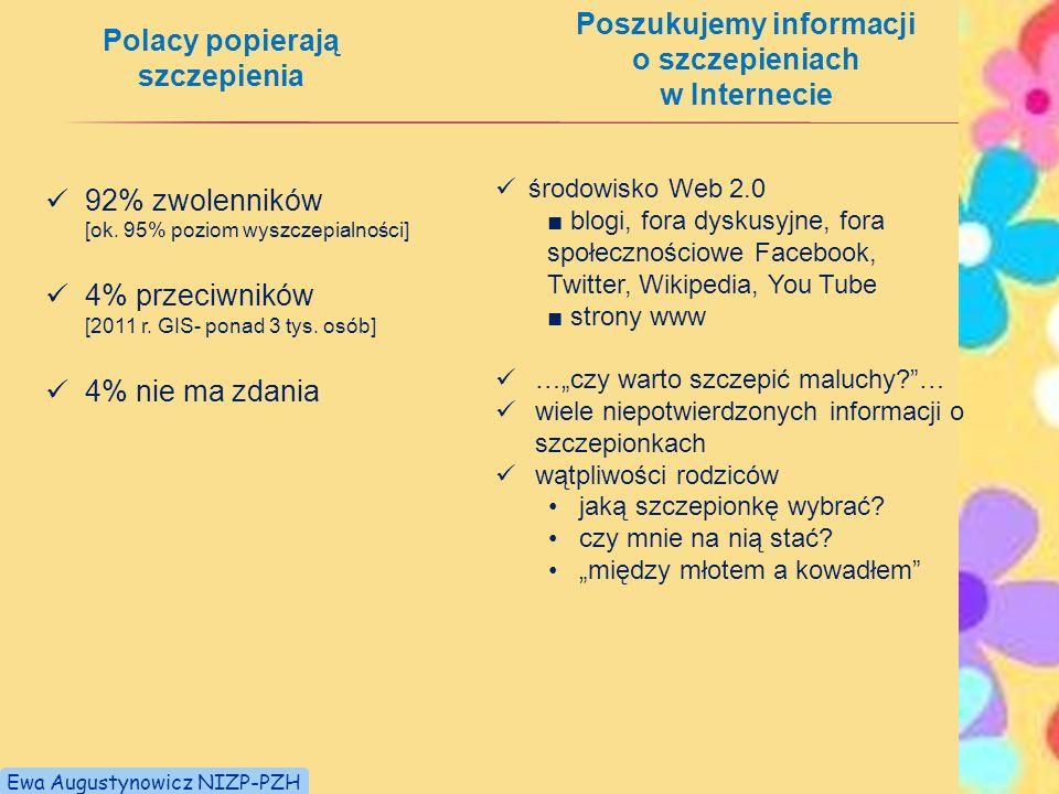 Polacy popierają szczepienia 92% zwolenników [ok. 95% poziom wyszczepialności] 4% przeciwników [2011 r. GIS- ponad 3 tys. osób] 4% nie ma zdania Poszu
