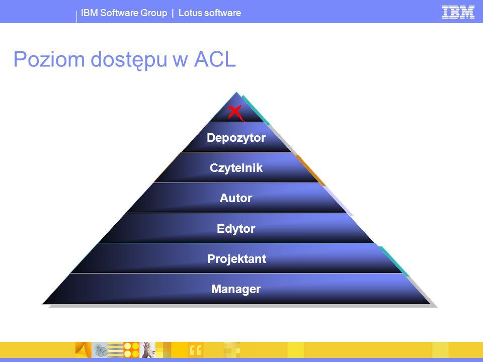 IBM Software Group | Lotus software Poziom dostępu w ACL Depozytor Czytelnik Autor Edytor Projektant Manager