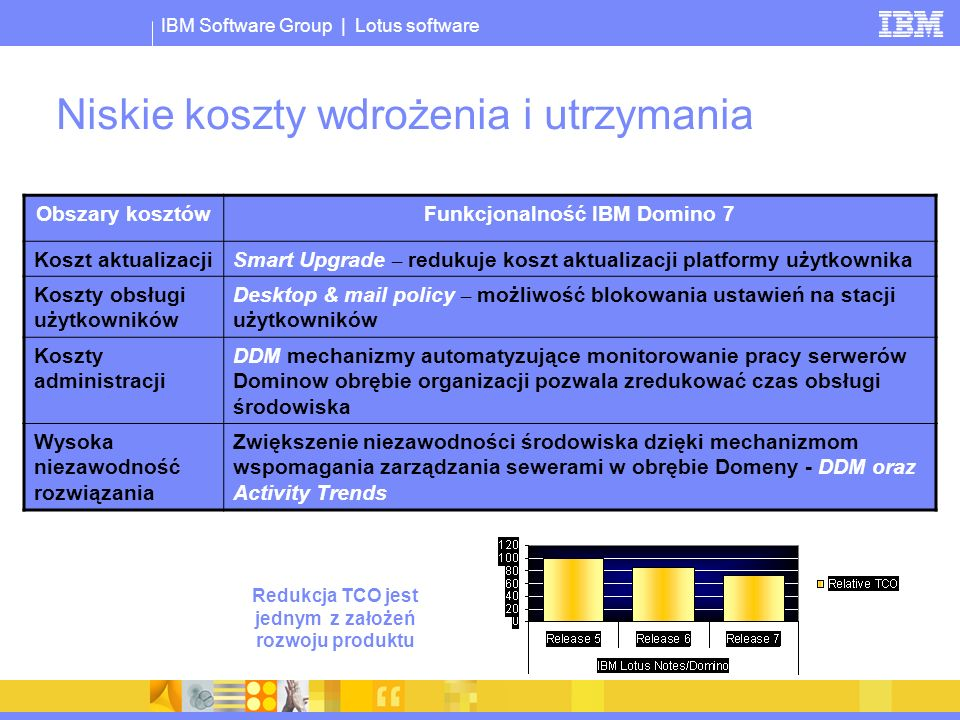 © 2005 IBM Corporation IBM Software Group | Lotus software Niskie koszty wdrożenia i utrzymania Obszary kosztówFunkcjonalność IBM Domino 7 Koszt aktualizacjiSmart Upgrade – redukuje koszt aktualizacji platformy użytkownika Koszty obsługi użytkowników Desktop & mail policy – możliwość blokowania ustawień na stacji użytkowników Koszty administracji DDM mechanizmy automatyzujące monitorowanie pracy serwerów Dominow obrębie organizacji pozwala zredukować czas obsługi środowiska Wysoka niezawodność rozwiązania Zwiększenie niezawodności środowiska dzięki mechanizmom wspomagania zarządzania sewerami w obrębie Domeny - DDM oraz Activity Trends Redukcja TCO jest jednym z założeń rozwoju produktu
