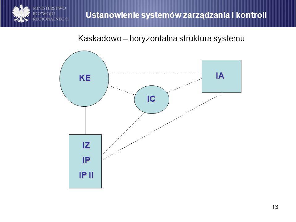 13 Kaskadowo – horyzontalna struktura systemu Ustanowienie systemów zarządzania i kontroli IZIP IP II KE IC IA