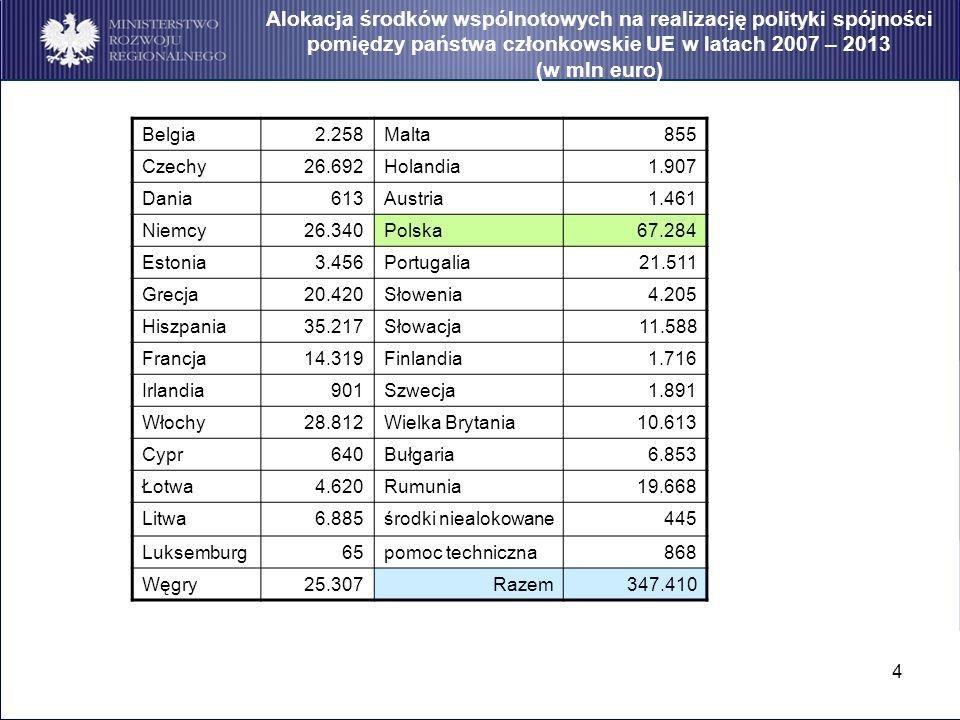 4 Alokacja środków wspólnotowych na realizację polityki spójności pomiędzy państwa członkowskie UE w latach 2007 – 2013 (w mln euro) Belgia2.258Malta8