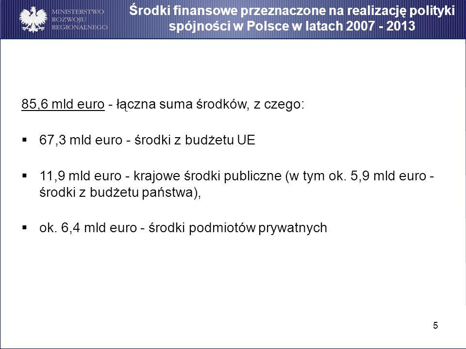 5 85,6 mld euro - łączna suma środków, z czego: 67,3 mld euro - środki z budżetu UE 11,9 mld euro - krajowe środki publiczne (w tym ok. 5,9 mld euro -