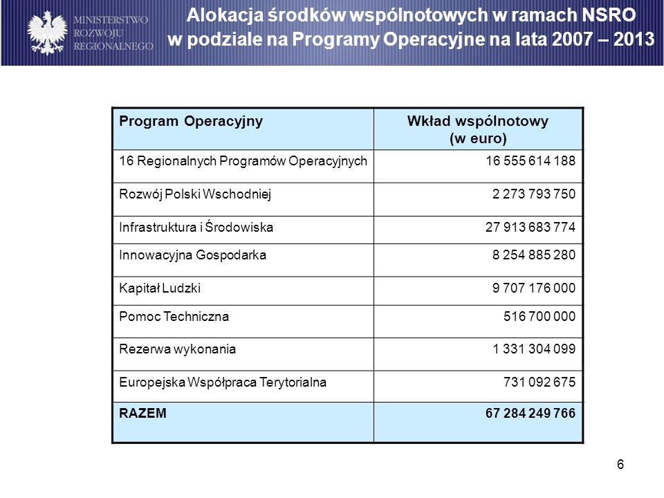 6 Program OperacyjnyWkład wspólnotowy (w euro) 16 Regionalnych Programów Operacyjnych16 555 614 188 Rozwój Polski Wschodniej2 273 793 750 Infrastruktu