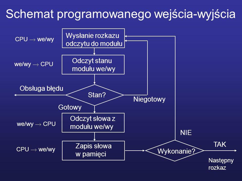 Schemat programowanego wejścia-wyjścia Wysłanie rozkazu odczytu do modułu Odczyt słowa z modułu we/wy Stan? Odczyt stanu modułu we/wy Zapis słowa w pa