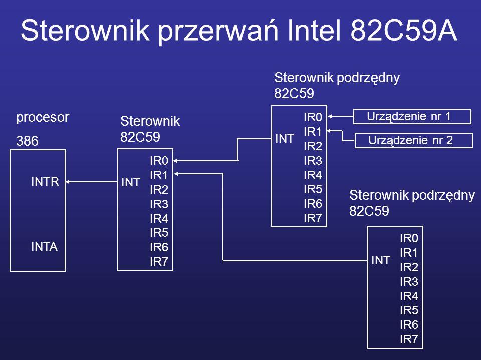 Sterownik przerwań Intel 82C59A procesor 386 INTR INTA Sterownik 82C59 IR0 IR1 IR2 IR3 IR4 IR5 IR6 IR7 INT Sterownik podrzędny 82C59 IR0 IR1 IR2 IR3 I