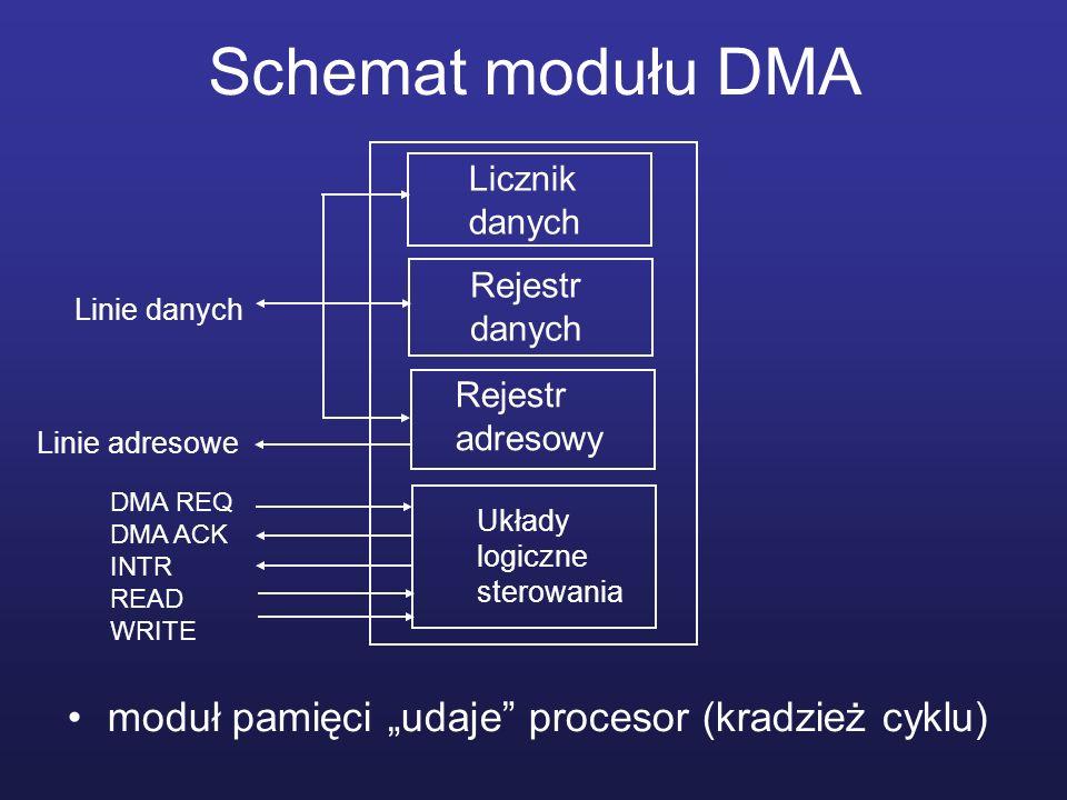 Schemat modułu DMA moduł pamięci udaje procesor (kradzież cyklu) Licznik danych Rejestr danych Rejestr adresowy Układy logiczne sterowania Linie danyc