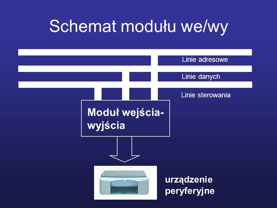 Schemat modułu we/wy Moduł wejścia- wyjścia Linie sterowania Linie danych Linie adresowe urządzenie peryferyjne