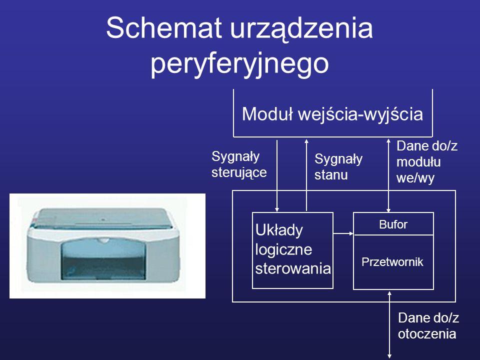 Schemat urządzenia peryferyjnego Układy logiczne sterowania Bufor Przetwornik Dane do/z otoczenia Dane do/z modułu we/wy Moduł wejścia-wyjścia Sygnały