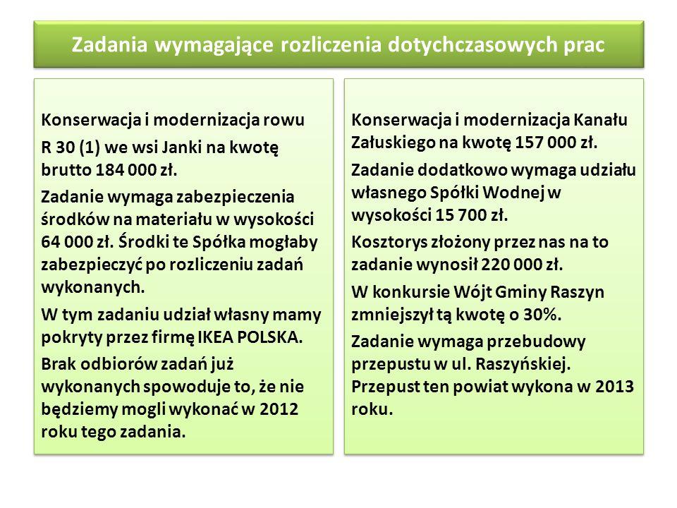 Zadania wymagające rozliczenia dotychczasowych prac Konserwacja i modernizacja rowu R 30 (1) we wsi Janki na kwotę brutto 184 000 zł. Zadanie wymaga z