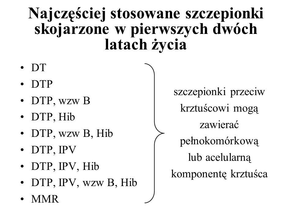 Najczęściej stosowane szczepionki skojarzone w pierwszych dwóch latach życia DT DTP DTP, wzw B DTP, Hib DTP, wzw B, Hib DTP, IPV DTP, IPV, Hib DTP, IP