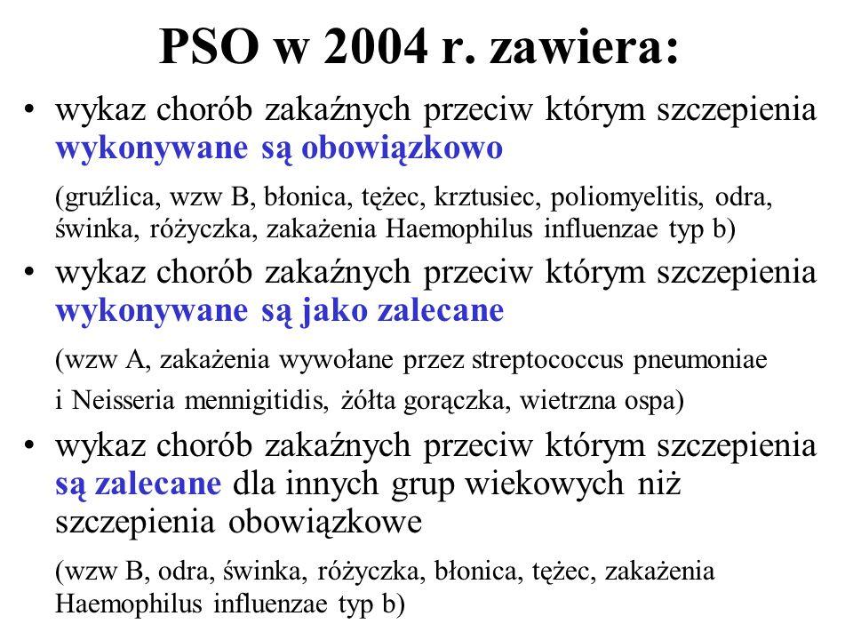 PSO w 2004 r. zawiera: wykaz chorób zakaźnych przeciw którym szczepienia wykonywane są obowiązkowo (gruźlica, wzw B, błonica, tężec, krztusiec, poliom