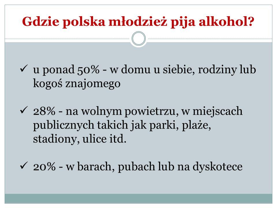 Gdzie polska młodzież pija alkohol? u ponad 50% - w domu u siebie, rodziny lub kogoś znajomego 28% - na wolnym powietrzu, w miejscach publicznych taki