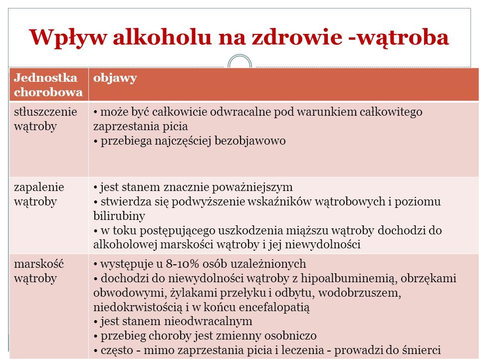 Wpływ alkoholu na zdrowie -wątroba Jednostka chorobowa objawy stłuszczenie wątroby może być całkowicie odwracalne pod warunkiem całkowitego zaprzestan