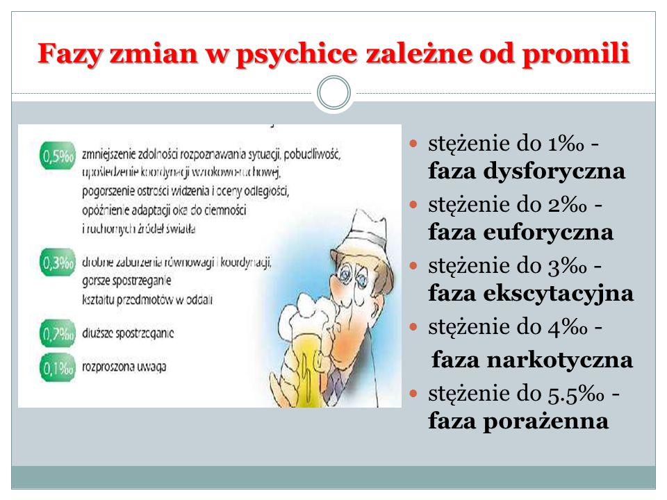 Fazy zmian w psychice zależne od promili stężenie do 1 - faza dysforyczna stężenie do 2 - faza euforyczna stężenie do 3 - faza ekscytacyjna stężenie d