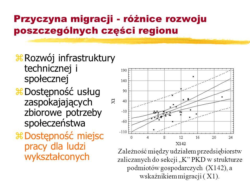 Przyczyna migracji - różnice rozwoju poszczególnych części regionu Wybrane wskaźniki charakteryzujące obszary o różnym kierunku i nasileniu zjawisk mi