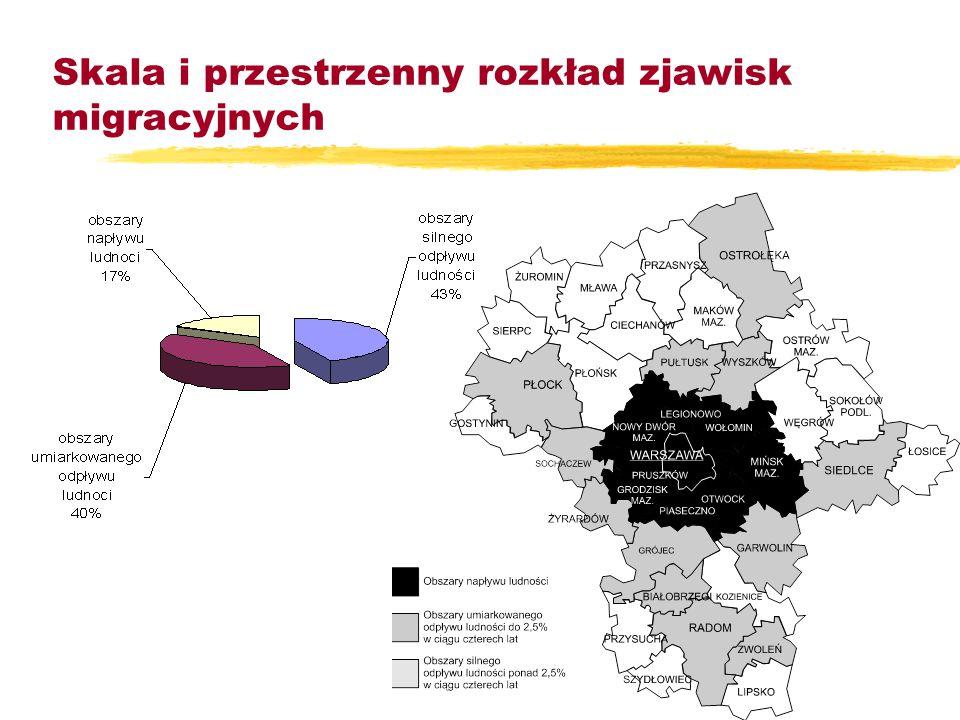 Zagrożenia wynikające z niezrównoważonego rozwoju: zNiekorzystne zmiany demograficzne zWymywanie czynników rozwojowych (efekt wiru) zNieedukogenność r