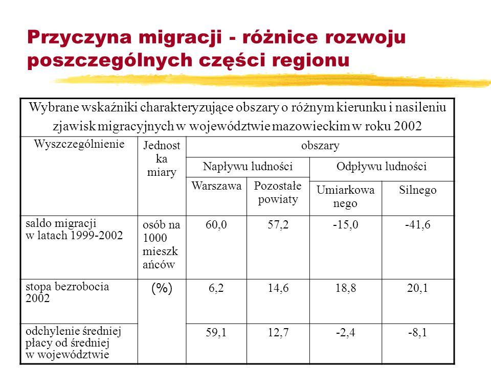 Skala i przestrzenny rozkład zjawisk migracyjnych