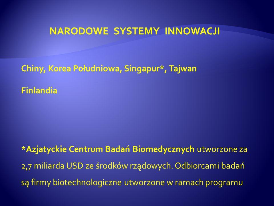 NARODOWE SYSTEMY INNOWACJI Chiny, Korea Południowa, Singapur*, Tajwan Finlandia *Azjatyckie Centrum Badań Biomedycznych utworzone za 2,7 miliarda USD ze środków rządowych.