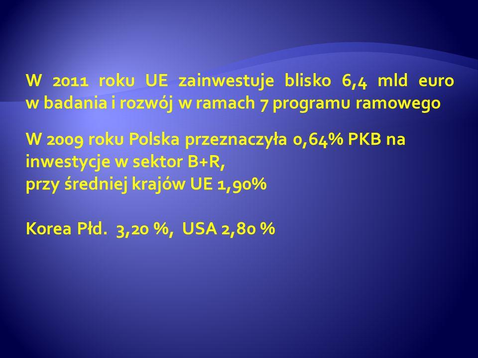 W 2011 roku UE zainwestuje blisko 6,4 mld euro w badania i rozwój w ramach 7 programu ramowego W 2009 roku Polska przeznaczyła 0,64% PKB na inwestycje