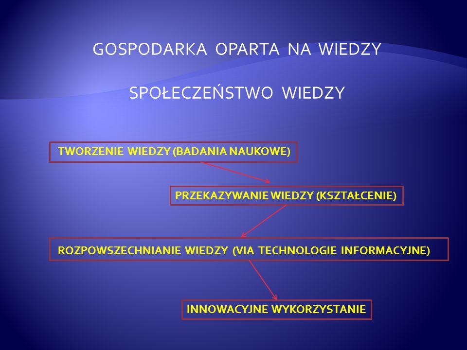 GOSPODARKA OPARTA NA WIEDZY SPOŁECZEŃSTWO WIEDZY TWORZENIE WIEDZY (BADANIA NAUKOWE) PRZEKAZYWANIE WIEDZY (KSZTAŁCENIE) ROZPOWSZECHNIANIE WIEDZY (VIA TECHNOLOGIE INFORMACYJNE) INNOWACYJNE WYKORZYSTANIE