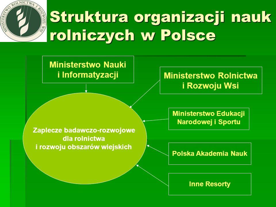 Struktura organizacji nauk rolniczych w Polsce Ministerstwo Rolnictwa i Rozwoju Wsi Ministerstwo Nauki i Informatyzacji Ministerstwo Edukacji Narodowe