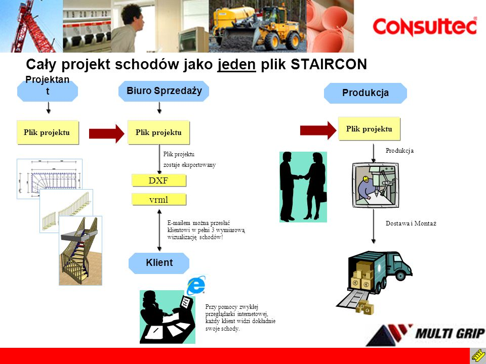 Projektan tBiuro Sprzedaży Produkcja Klient Cały projekt schodów jako jeden plik STAIRCON Plik projektu DXF Plik projektu zostaje eksportowany vrml E-