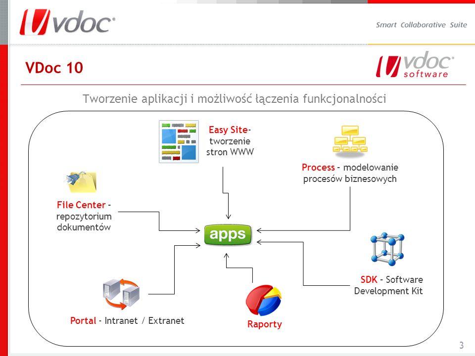 VDoc 10 Tworzenie aplikacji i możliwość łączenia funkcjonalności 3 File Center – repozytorium dokumentów Easy Site- tworzenie stron WWW Raporty Process – modelowanie procesów biznesowych Portal - Intranet / Extranet SDK – Software Development Kit