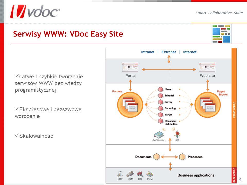4 Serwisy WWW: VDoc Easy Site Łatwe i szybkie tworzenie serwisów WWW bez wiedzy programistycznej Ekspresowe i bezszwowe wdrożenie Skalowalność