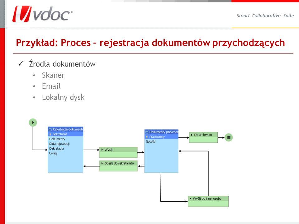 Przykład: Proces – rejestracja dokumentów przychodzących Źródła dokumentów Skaner Email Lokalny dysk