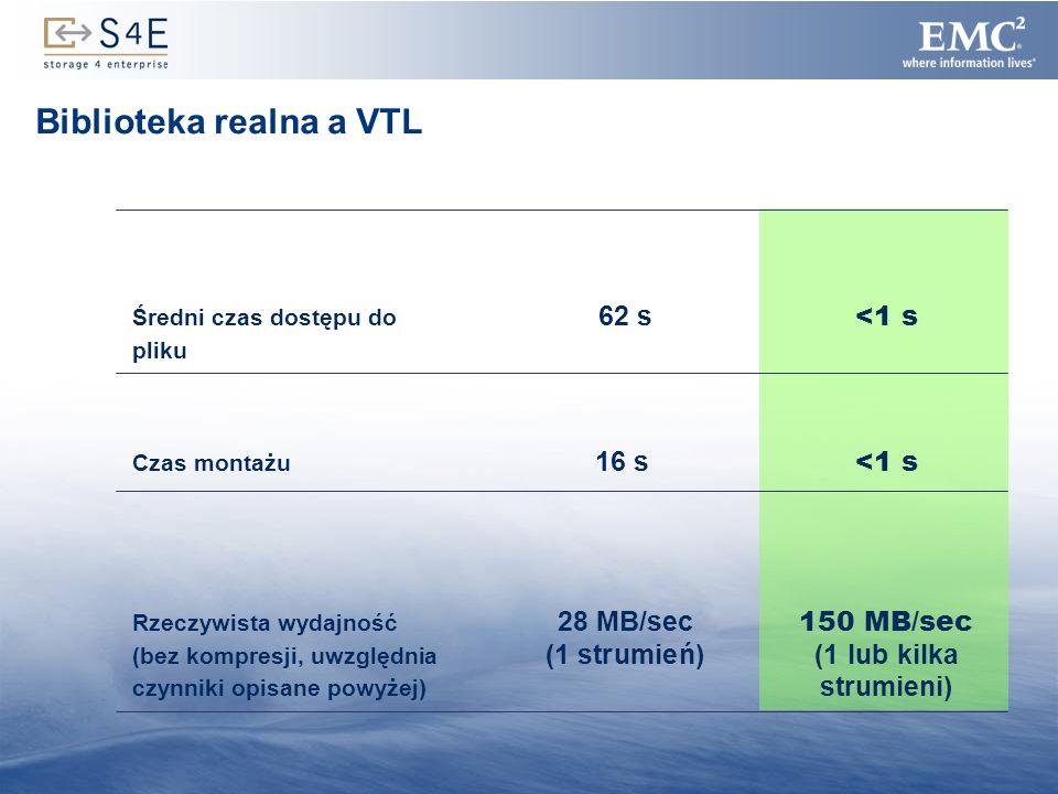 12 Biblioteka realna a VTL Średni czas dostępu do 62 s <1 s pliku Czas montażu 16 s <1 s Rzeczywista wydajność 28 MB/sec 150 MB/sec (bez kompresji, uw