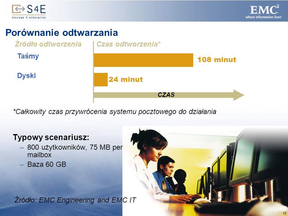 16 Taśmy 108 minut Porównanie odtwarzania Typowy scenariusz: –800 użytkowników, 75 MB per mailbox –Baza 60 GB Czas odtworzenia* CZAS Źródło odtworzeni