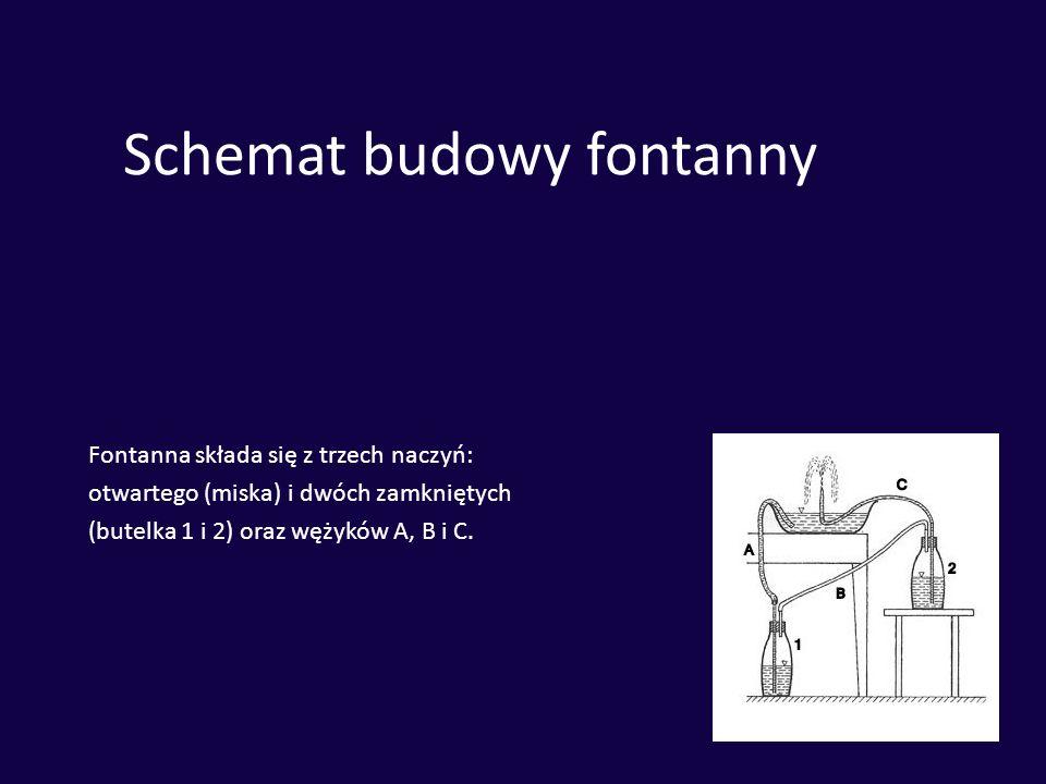 Schemat budowy fontanny Fontanna składa się z trzech naczyń: otwartego (miska) i dwóch zamkniętych (butelka 1 i 2) oraz wężyków A, B i C.