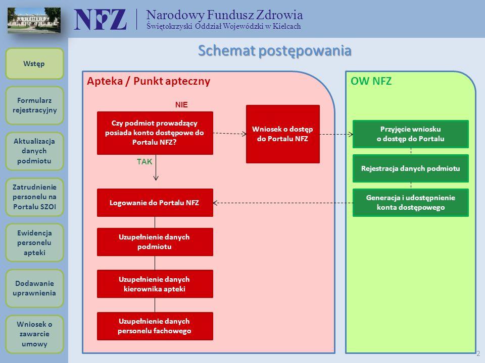 Narodowy Fundusz Zdrowia Świętokrzyski Oddział Wojewódzki w Kielcach 2 Apteka / Punkt apteczny Czy podmiot prowadzący posiada konto dostępowe do Porta