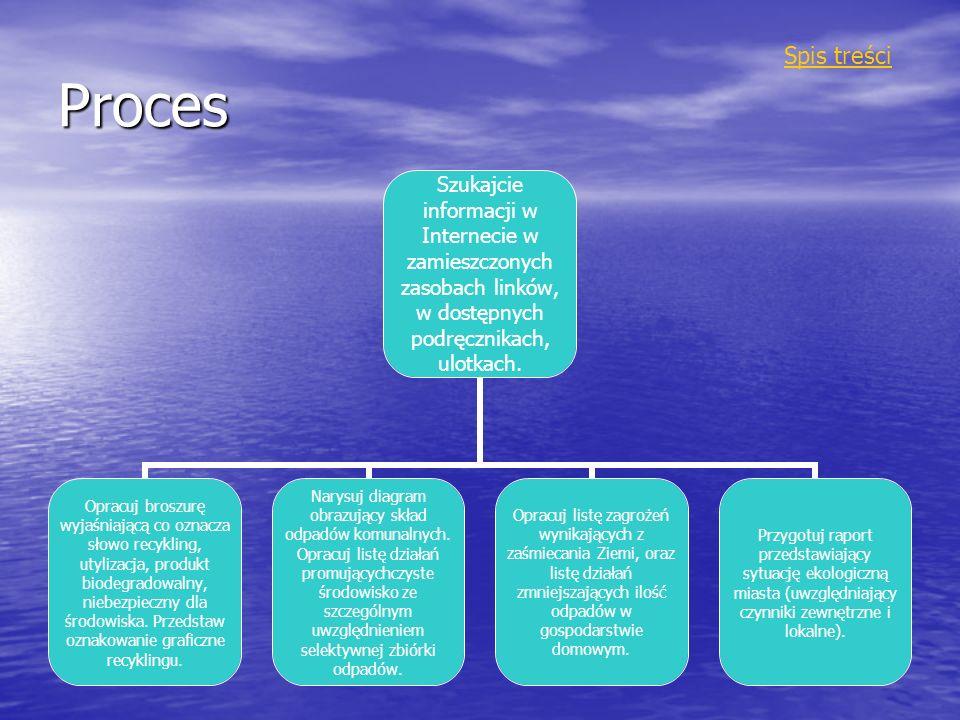 Proces Szukajcie informacji w Internecie w zamieszczonych zasobach linków, w dostępnych podręcznikach, ulotkach. Opracuj broszurę wyjaśniającą co ozna