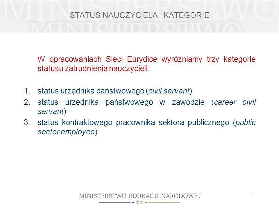 1 STATUS NAUCZYCIELA - KATEGORIE W opracowaniach Sieci Eurydice wyróżniamy trzy kategorie statusu zatrudnienia nauczycieli: 1.status urzędnika państwo