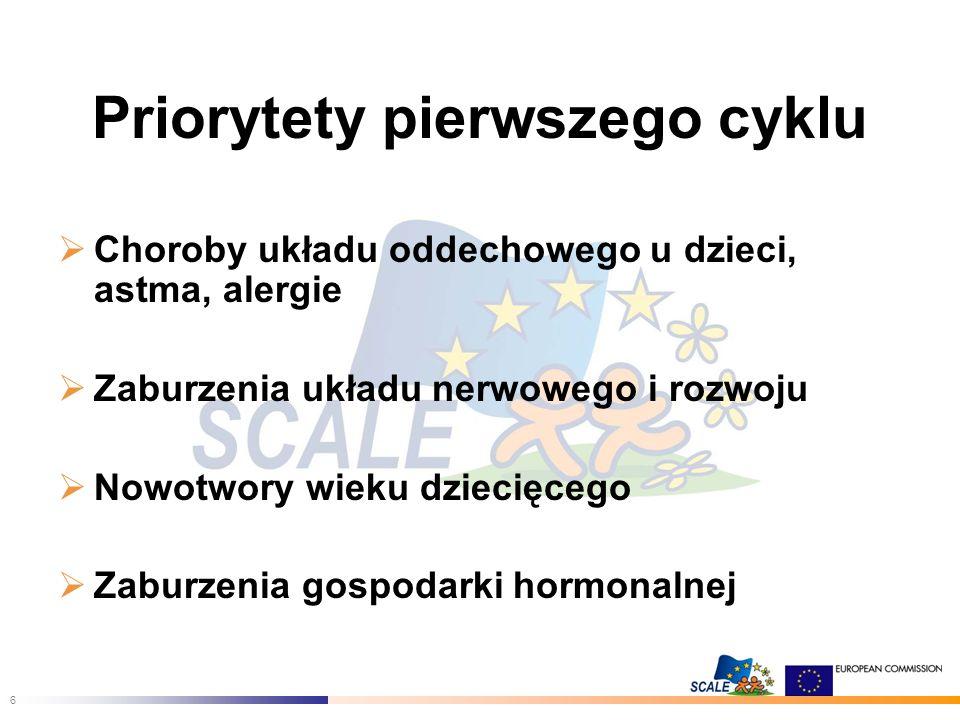 6 Priorytety pierwszego cyklu Choroby układu oddechowego u dzieci, astma, alergie Zaburzenia układu nerwowego i rozwoju Nowotwory wieku dziecięcego Zaburzenia gospodarki hormonalnej