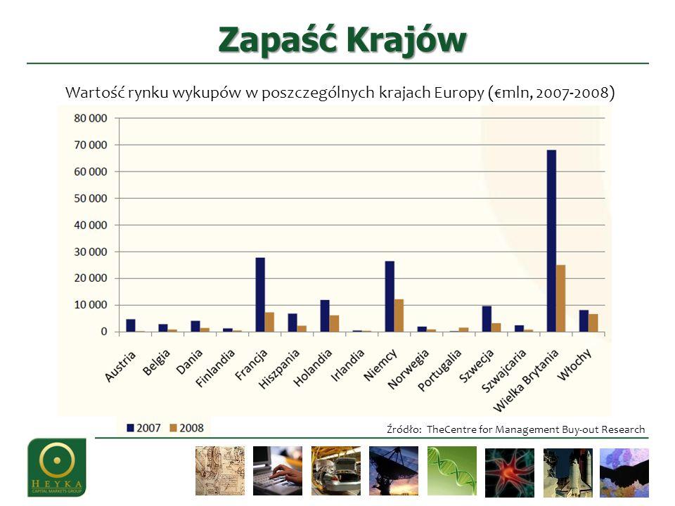 Zapaść Krajów Źródło: TheCentre for Management Buy-out Research Wartość rynku wykupów w poszczególnych krajach Europy (mln, 2007-2008)